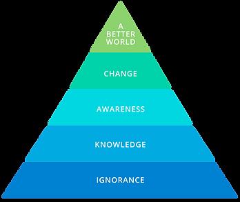 Piramid-of-consciousness-woc.png