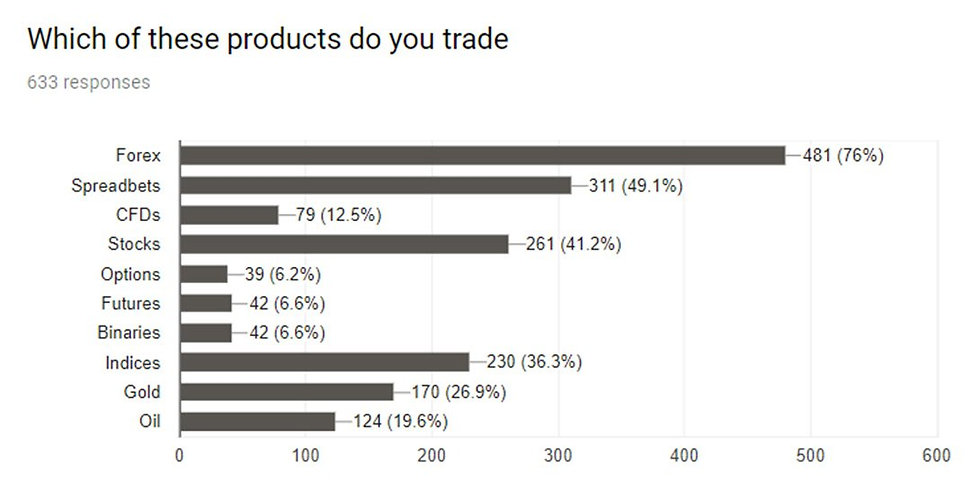 which products do you trade alpesh patel