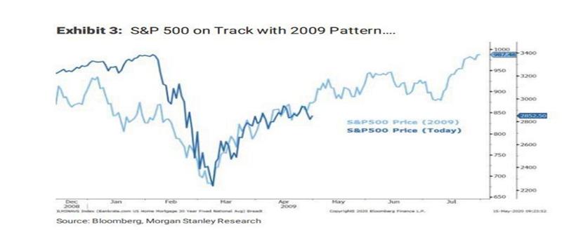 S&P Bubble?
