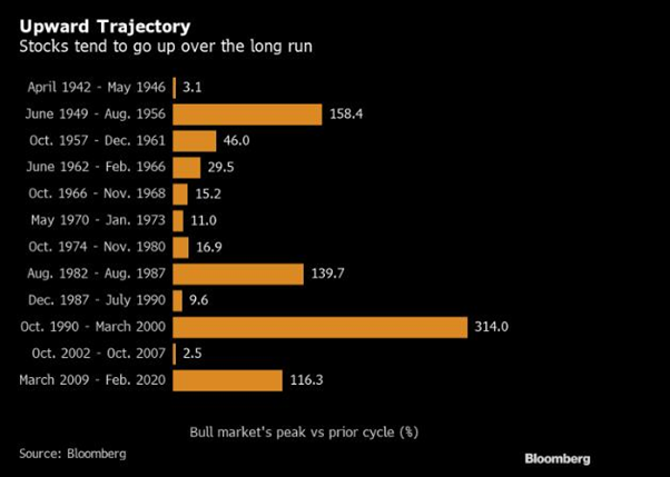 Market rises over time