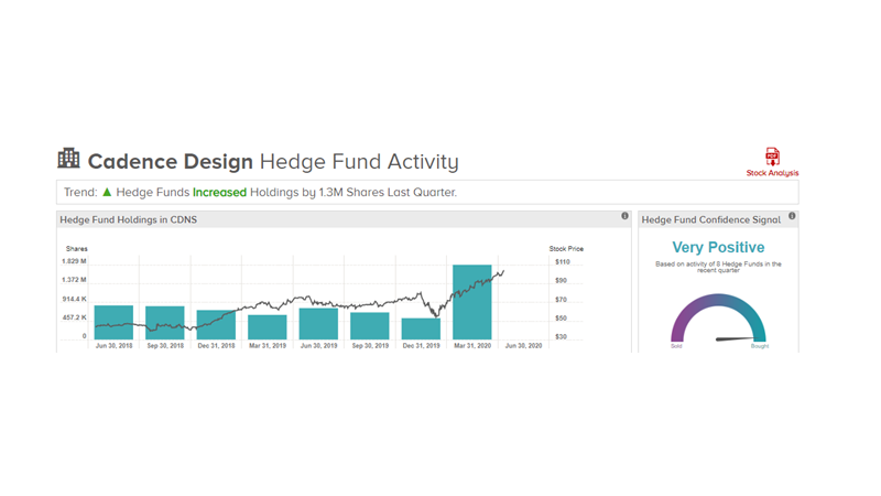 Cadence Design Share Ownership