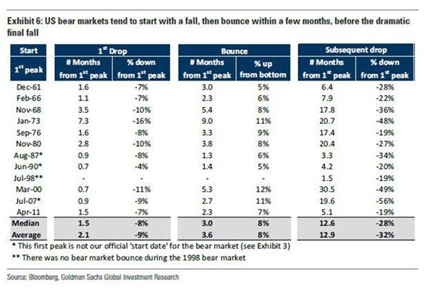 Bear Markets