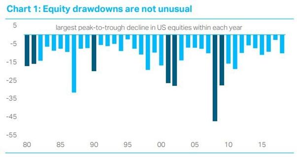 Stock market drawdowns