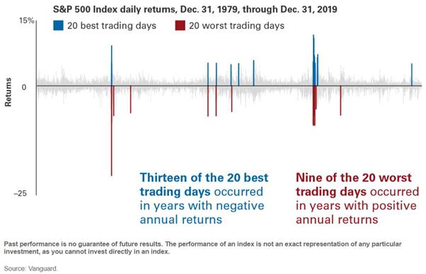 S&P 500 Daily Returns