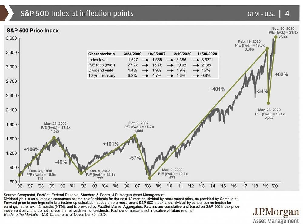 Pips Predator by Alpesh Patel Reviews: Will the Stock Market Rally?
