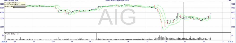 Alpesh on AIG