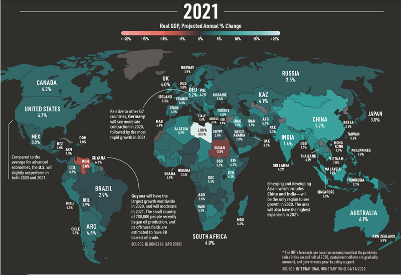 IMF World Growth Projections