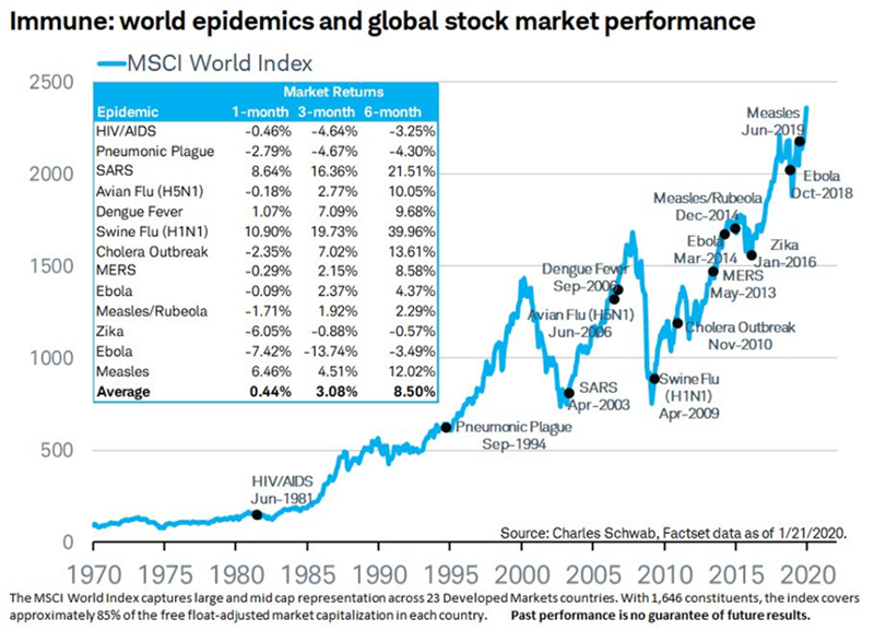 Investing and Stock Market Performance