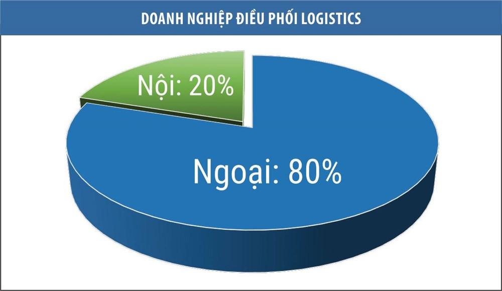Thị phần các doanh nghiệp logistics tại Việt Nam