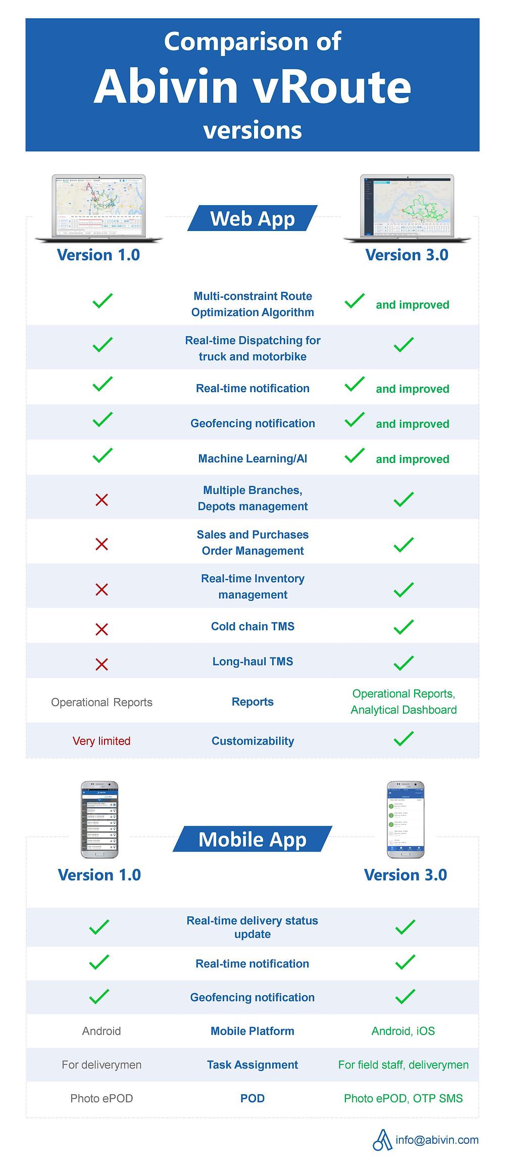 Comparison of Abivin vRoute Versions 1.0 and 3.0