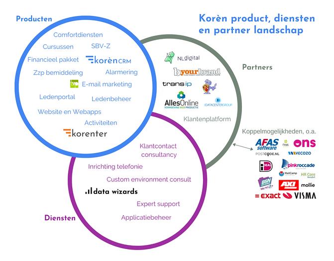 product_diensten_partner.png
