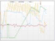EcoSAT History data graph view website monitoring water tank