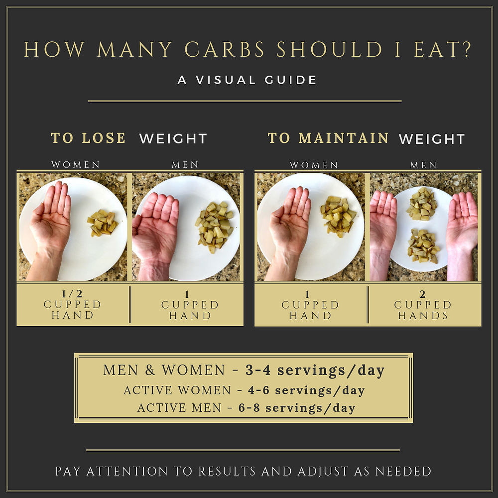 How many carbs should I eat? A visual guide