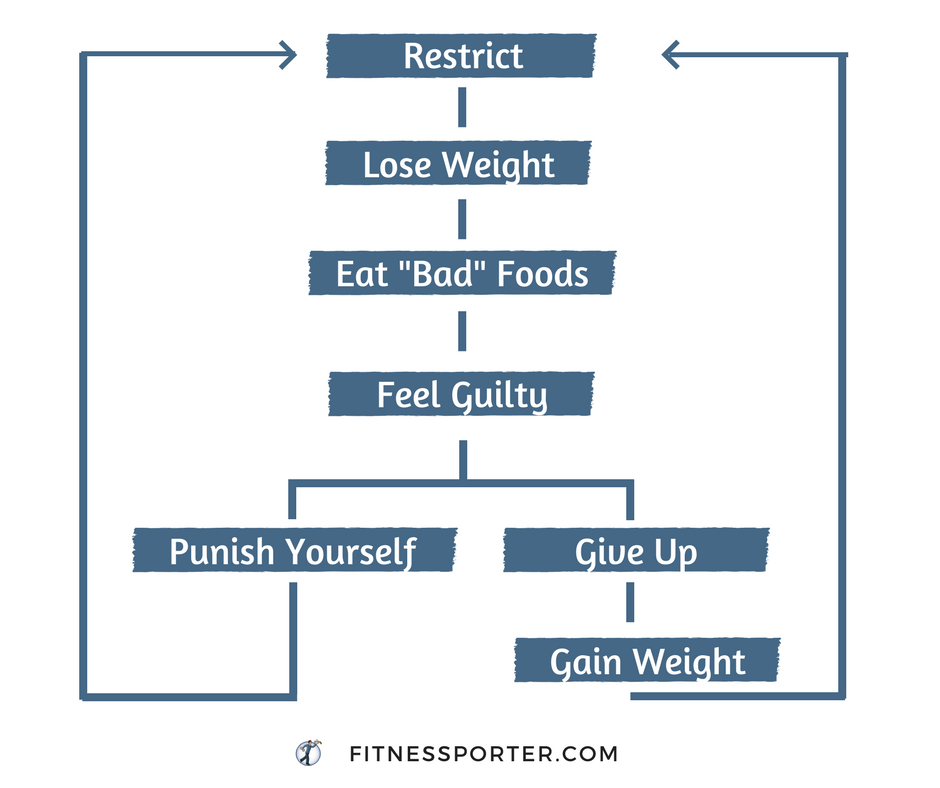 "The dieting cycle: restrict, lose weight, eat ""bad foods"", feel guilty, punish yourself, repeat, give up, gain weight"