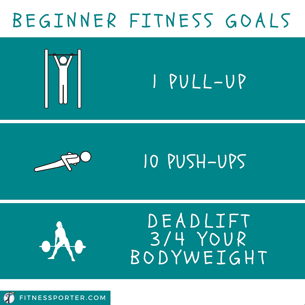 Beginner Fitness Goals: 1 pull-up, 10 push-ups, deadlift 3/4 body weight