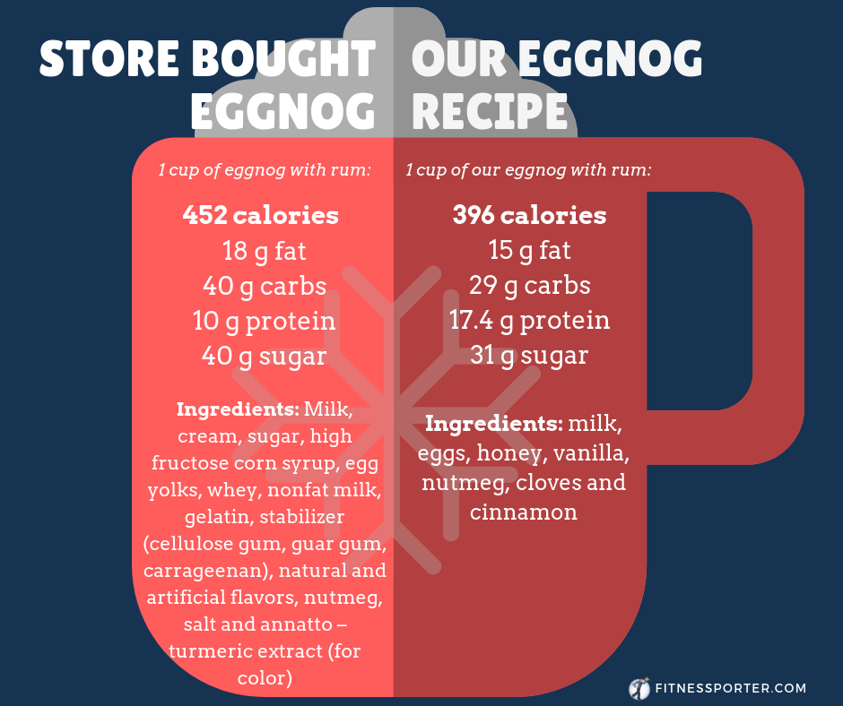 Store bought eggnog 452 calories, Our eggnog recipe 396 calories