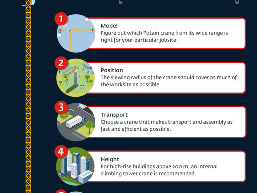 Five factors to consider when choosing the right Potain tower crane for your project