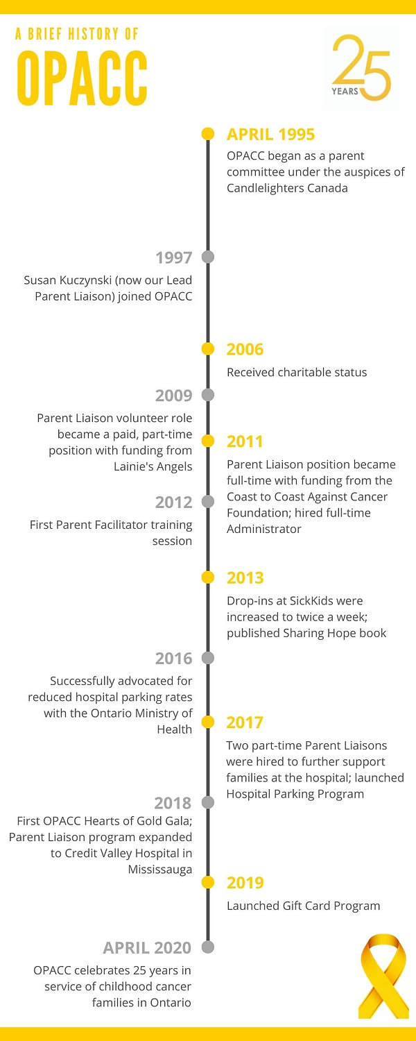 OPACC History Timeline Infographic.jpg