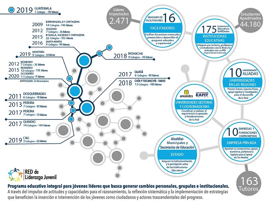 Infografia Red de Liderazgo Juvenil - Ac