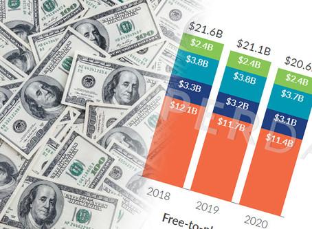 120 milliards de revenus pour les jeux et médias interactifs en 2020