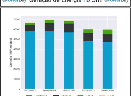Análise dos impactos do Covid-19 na Geração de Energia