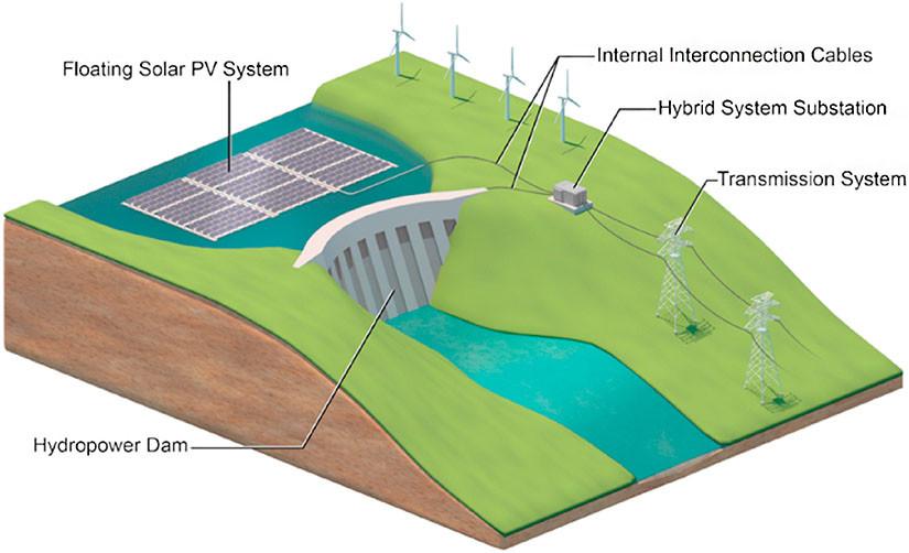 Uma usina solar flutuante em um reservatório de uma usina hidrelétrica, compartilhando o grid de conexão para escoar a eletricidade produzida no sistema de transmissão.