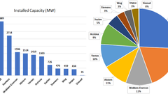 Brazilian Renewable Energy Market