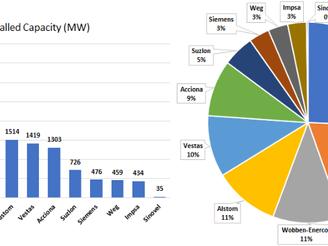 Brazilian Renewable Energy Market