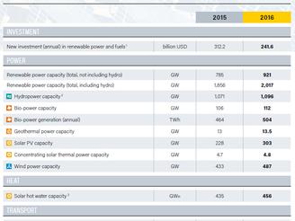 REN21 - Mais um recorde para as Energias Renováveis: maior capacidade de energia renovável por menos