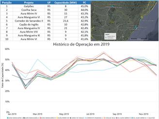 Ranking Operacional Eólico de 2019 - Região Sul