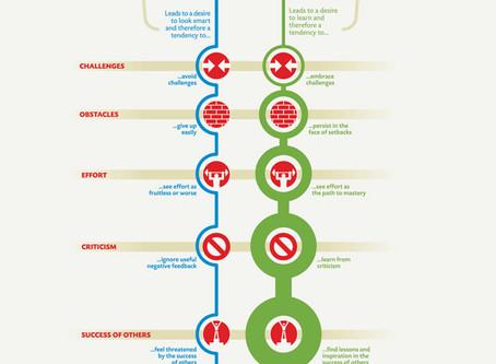 Choose a Growth Mindset