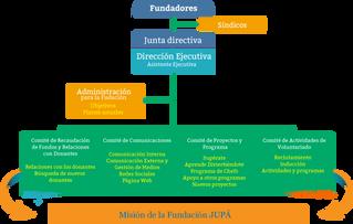 Organigrama de JUPÁ