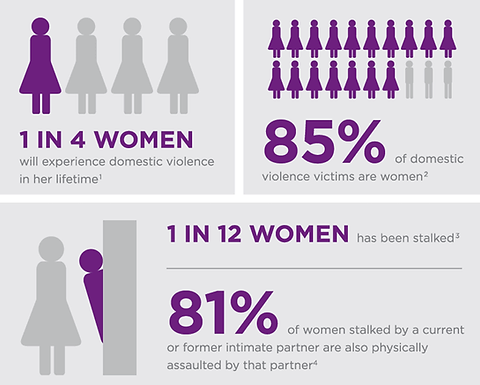 Sisters Empowerment Network | Domestic Violence