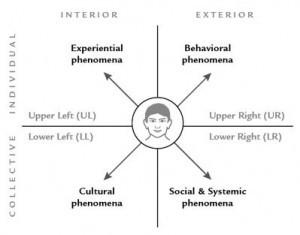 What Is Art? (Part 1.5): An Integral Approach