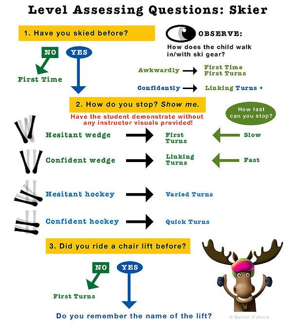 Assesssment Questions TURNS.jpg