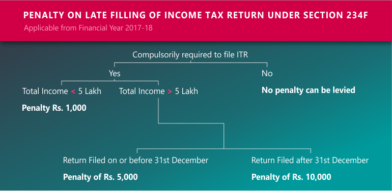 penalty on late filing of itr