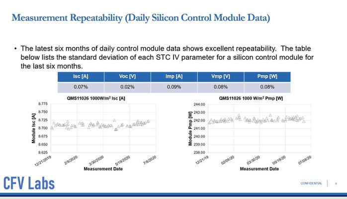Ultra Low Measurement Repeatabilities.