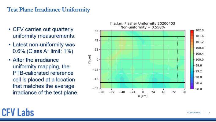 World Class Irradiance Non-Uniformity.