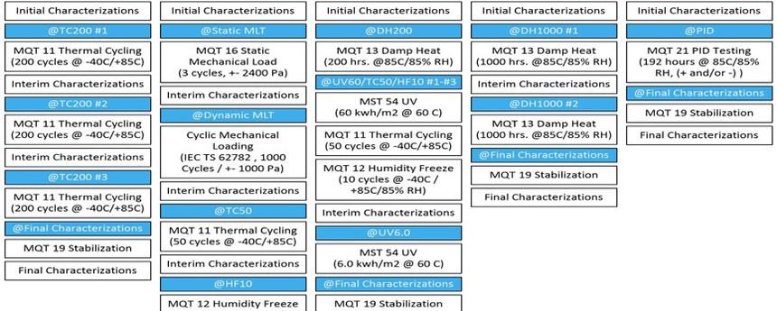 Standardized Reliability Protocols / IEC 63209