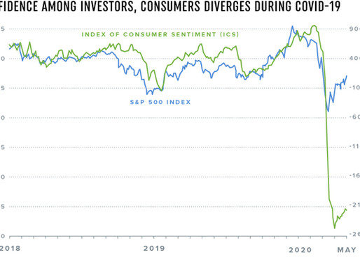 Confidence Among Investors, Consumers Diverges During COVID-19