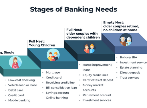 Stages of Banking Needs