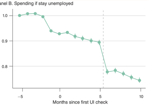 When Will Consumer Stop Spending in COVID-19 Unemployment?