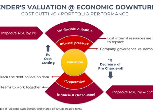 Lender's Valuation at Economic Downturn