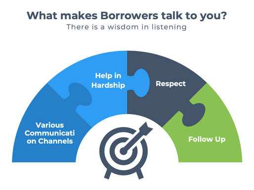 What makes Borrowers talk to you?