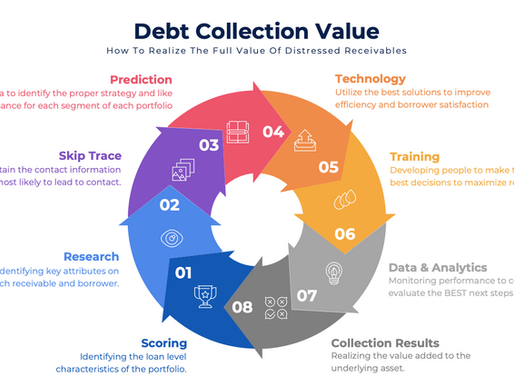 Debt Collection Value