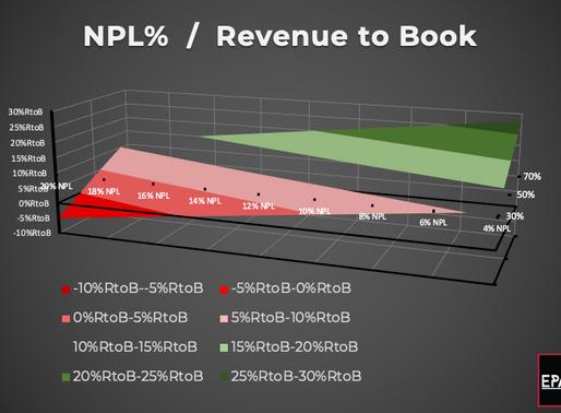 NPL% to Revenue to Book