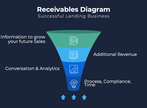 Receivables Diagram