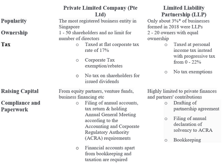 Why Is Incorporating a Business Better Than Setting Up a LLP?
