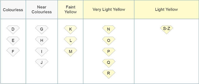 4C's diamond colour guide by HR Jewellery Designs West Sussex and Hampshire