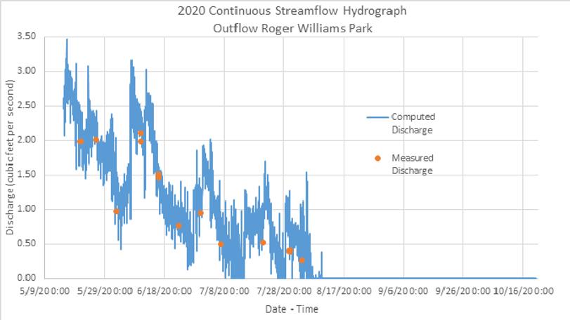 streamflowuv.png